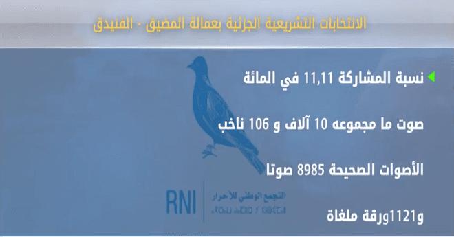 """عمالة المضيق - الفنيدق..""""الأحرار"""" يفوز بمقعد نيابي في الانتخابات التشريعية الجزئية"""