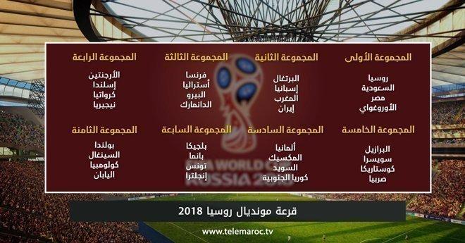 قرعة كأس العالم لكرة القدم روسيا 2018: المجموعات